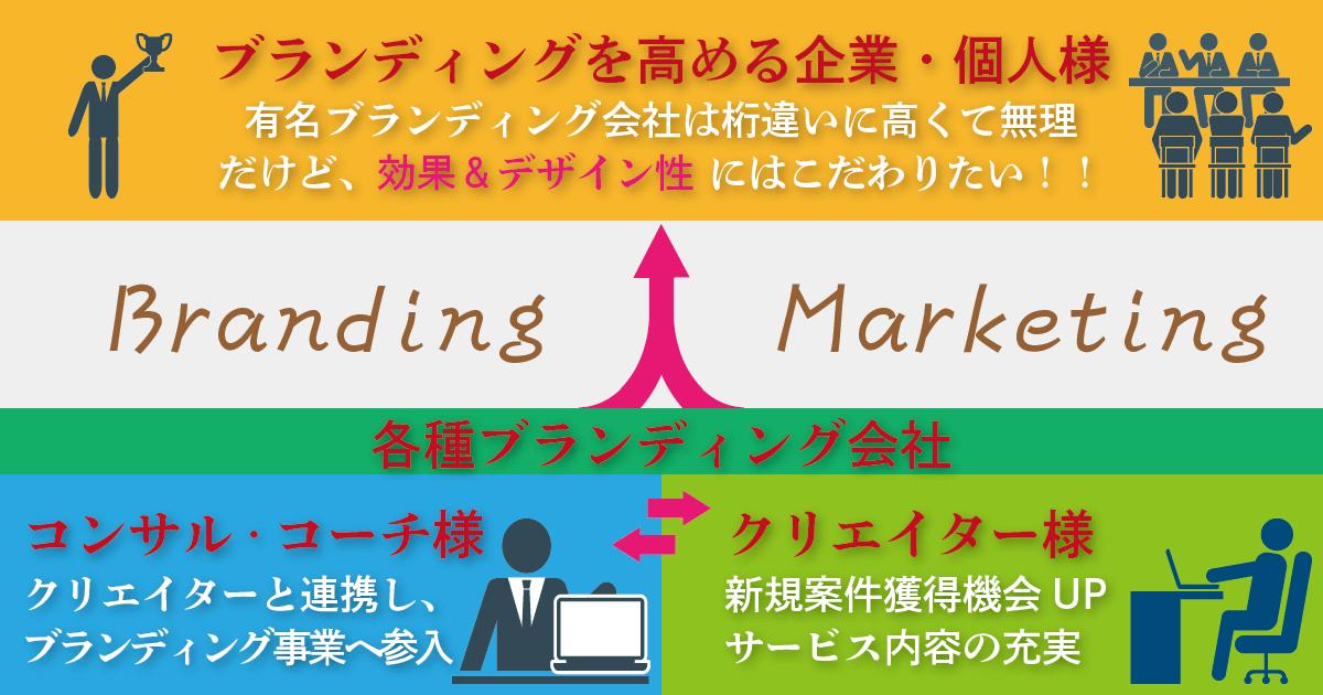 ブランディング会社の協会|リブランディング協会
