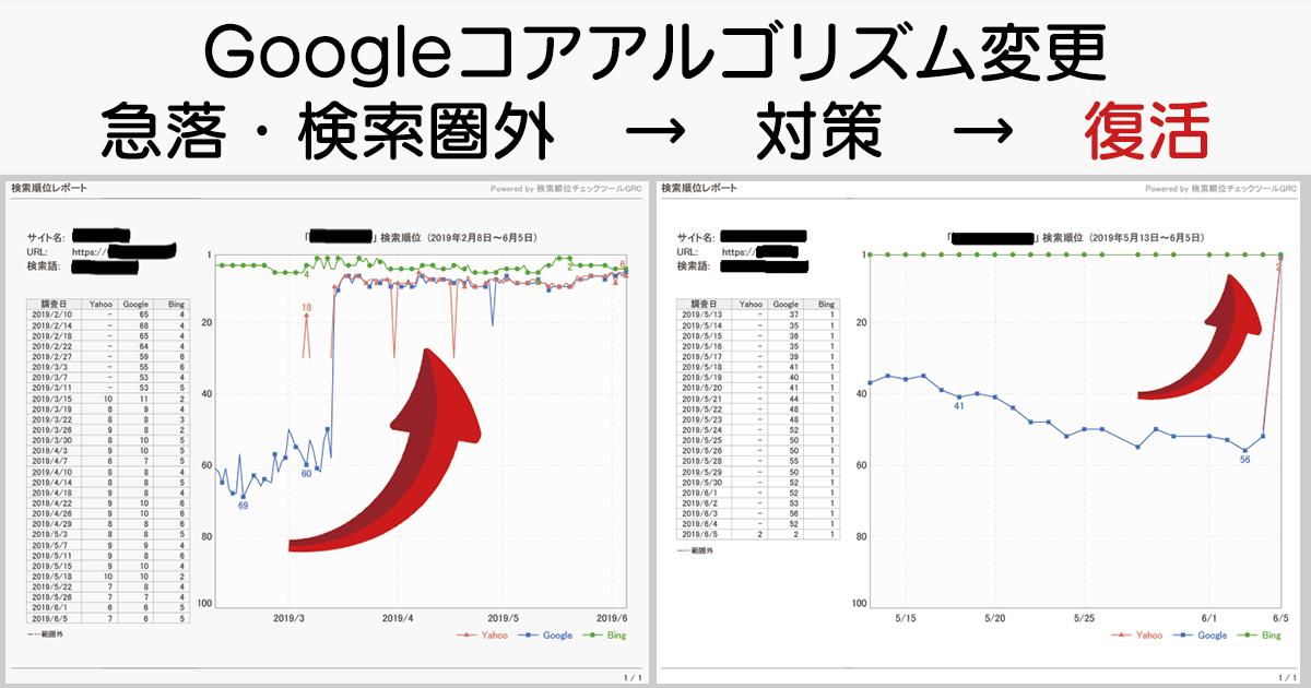 Googelコアアルゴリズム・アップデートからの復活
